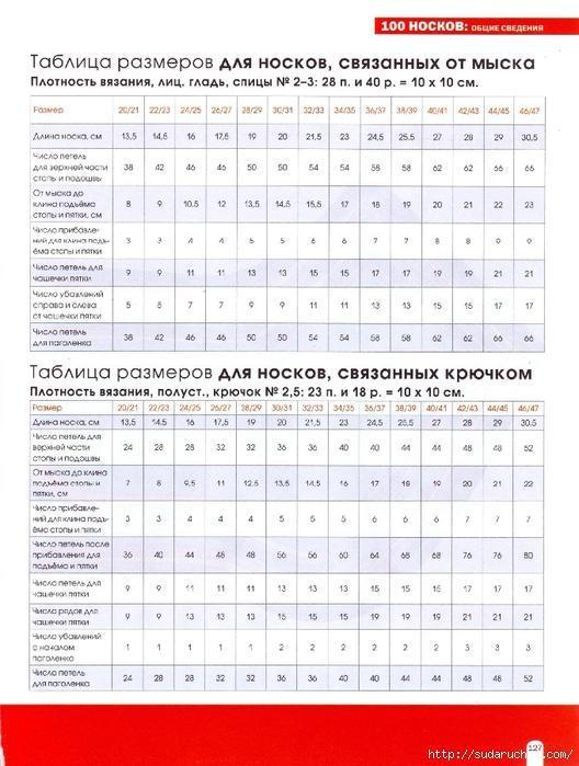 Таблица расчета петель при вязании спицами